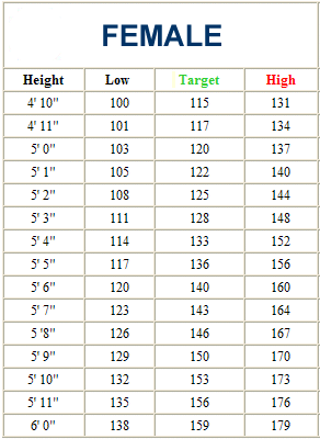 Weight based on height and age chart